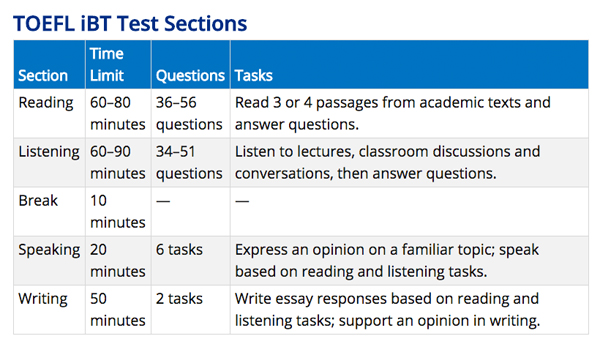 answer essay question toefl Part of testden's free toefl guide with an overview of the question types and formats used in the listening, reading, speaking and writing sections.